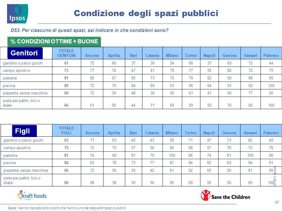 97 © 2011 Ipsos Condizione degli spazi pubblici D53. Per ciascuno di questi spazi, sai indicare in che condizioni sono? Genitori Figli % CONDIZIONI OT
