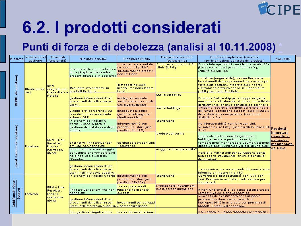 6.2. I prodotti considerati Punti di forza e di debolezza (analisi al 10.11.2008) ** 3) Dove si è fermata la nostra analisi