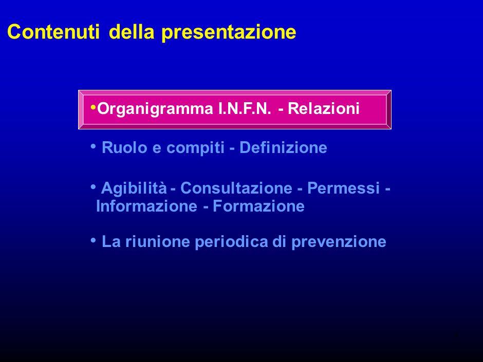 1 Organigramma I.N.F.N.