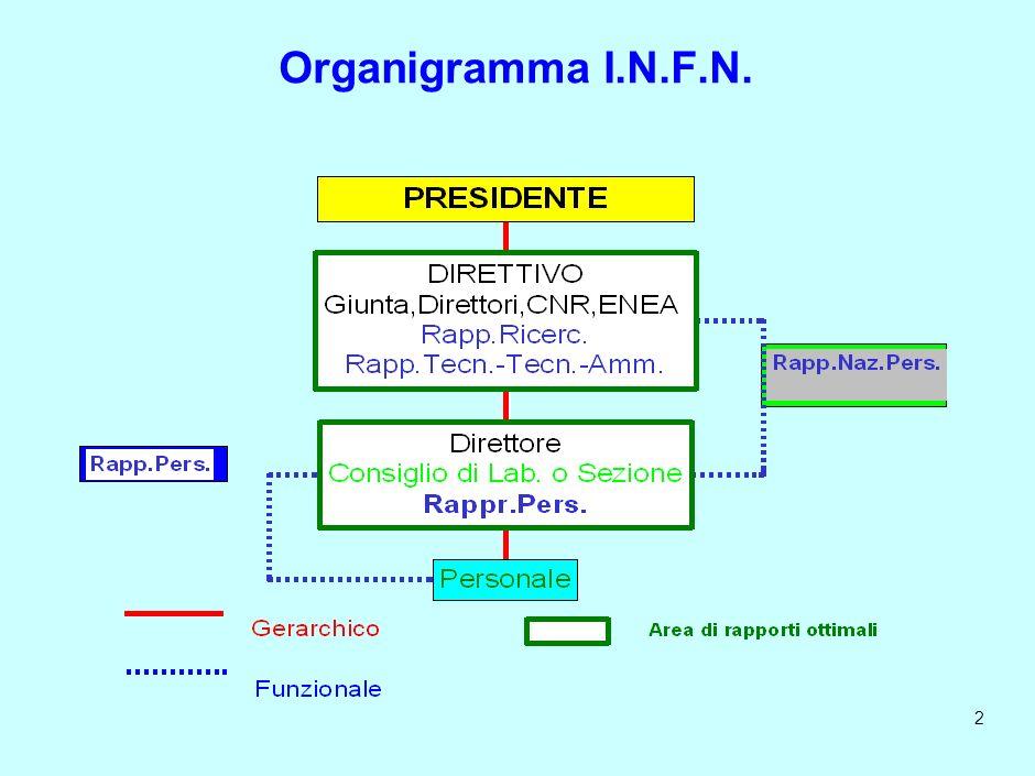 1 Organigramma I.N.F.N. - Relazioni Ruolo e compiti - Definizione Agibilità - Consultazione - Permessi - Informazione - Formazione La riunione periodi