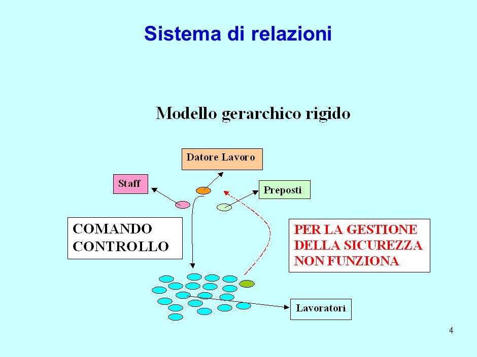 3 Organigramma I.N.F.N. - Relazioni – Modello gerarchico rigido – Modello prevenzione partecipata Ruolo e compiti - Definizione Agibilità - Consultazi