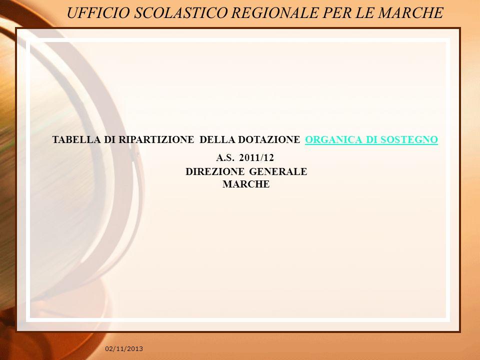 02/11/2013 TABELLA DI RIPARTIZIONE DELLA DOTAZIONE ORGANICA DI SOSTEGNOORGANICA DI SOSTEGNO A.S. 2011/12 DIREZIONE GENERALE MARCHE UFFICIO SCOLASTICO