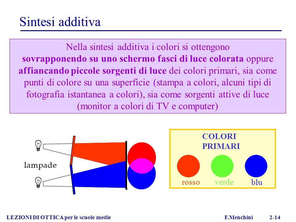 LEZIONI DI OTTICA per le scuole medie F.Menchini 2-14 Sintesi additiva rossoverde blu COLORI PRIMARI Nella sintesi additiva i colori si ottengono sovr