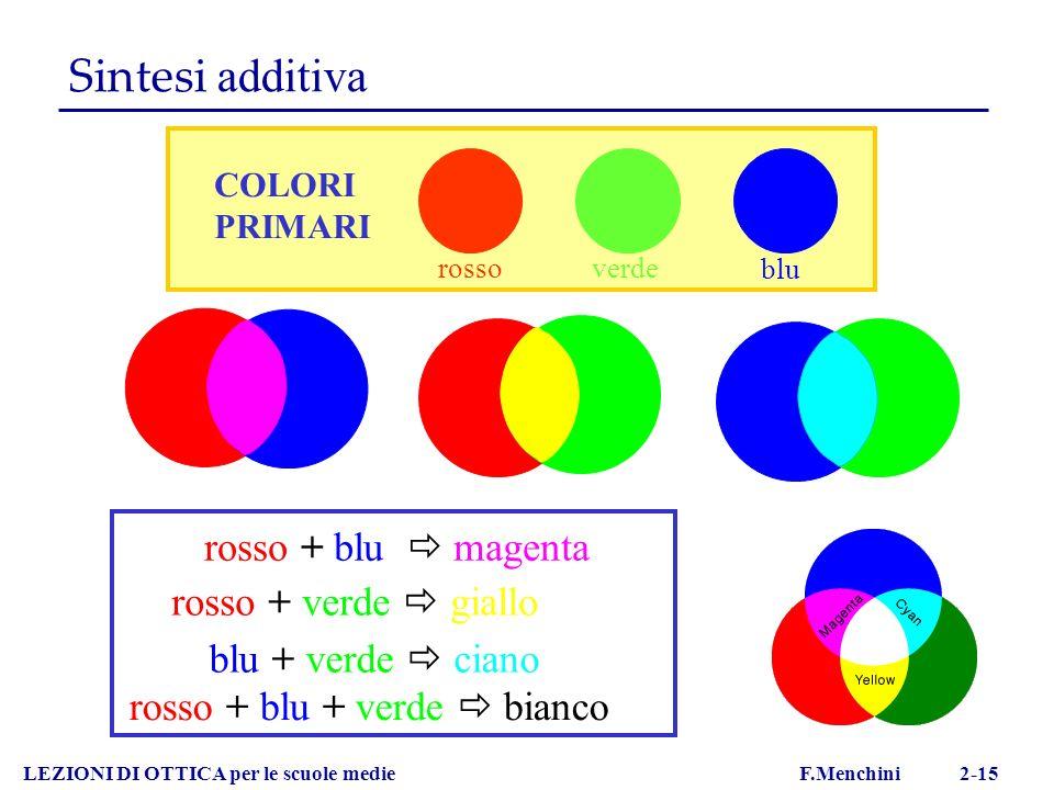 LEZIONI DI OTTICA per le scuole medie F.Menchini 2-15 Sintesi additiva COLORI PRIMARI rossoverde blu rosso + blu magenta rosso + verde giallo blu + ve