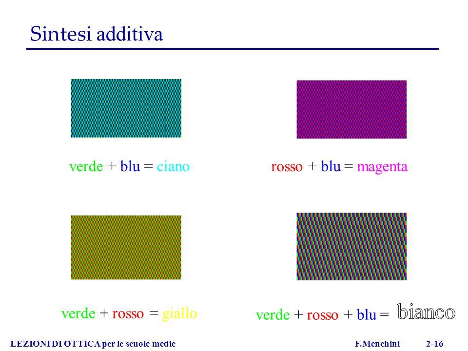LEZIONI DI OTTICA per le scuole medie F.Menchini 2-16 Sintesi additiva verde + blu = cianorosso + blu = magenta verde + rosso = giallo verde + rosso +