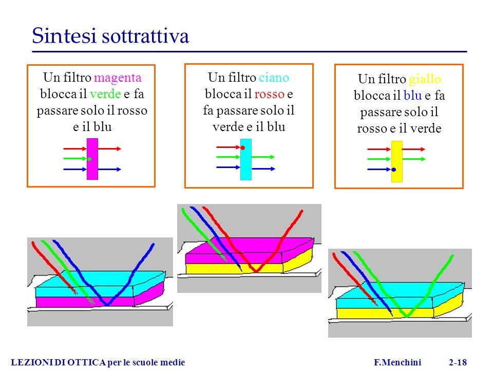 LEZIONI DI OTTICA per le scuole medie F.Menchini 2-18 Sintesi sottrattiva Un filtro magenta blocca il verde e fa passare solo il rosso e il blu Un fil
