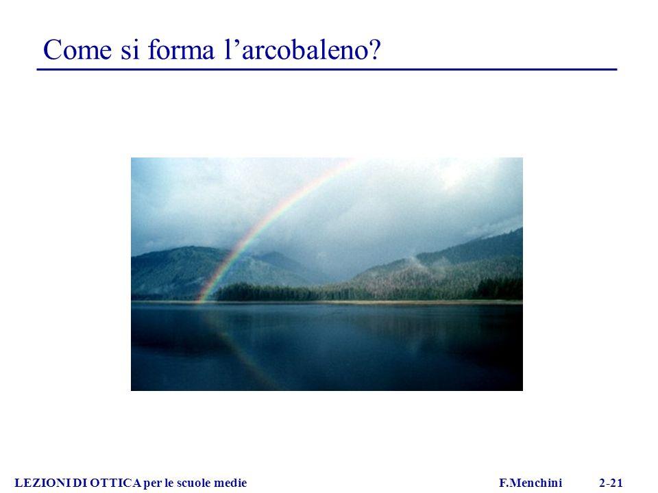 LEZIONI DI OTTICA per le scuole medie F.Menchini 2-21 Come si forma larcobaleno?