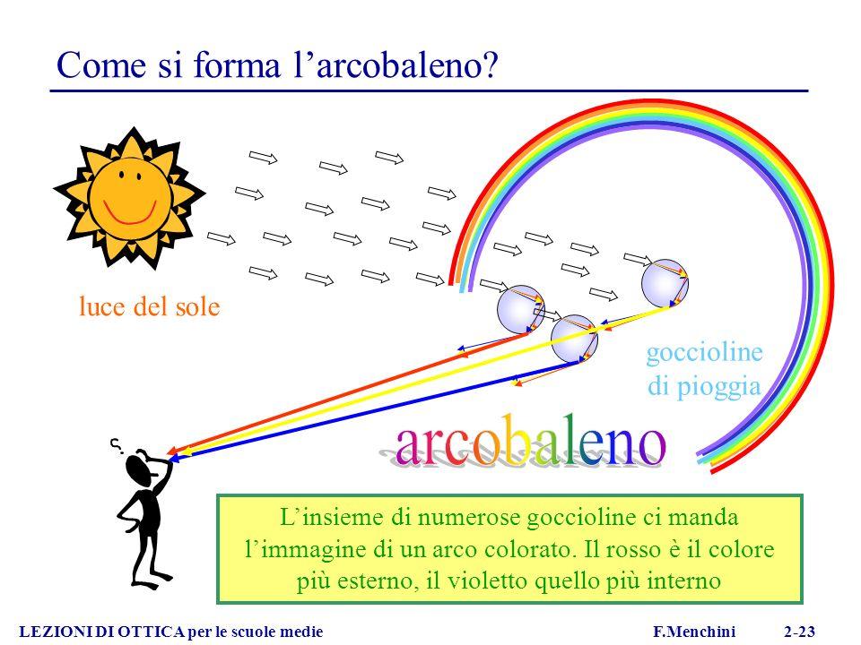 LEZIONI DI OTTICA per le scuole medie F.Menchini 2-23 luce del sole goccioline di pioggia Come si forma larcobaleno? Linsieme di numerose goccioline c