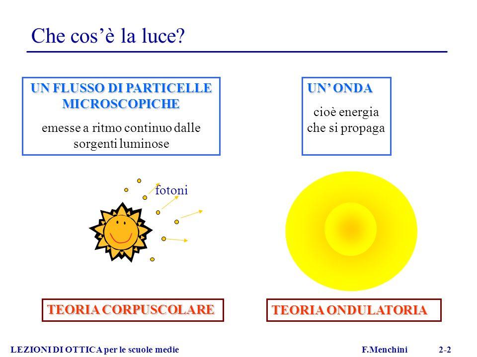 Che cosè la luce? UN FLUSSO DI PARTICELLE MICROSCOPICHE emesse a ritmo continuo dalle sorgenti luminose TEORIA CORPUSCOLARE fotoni LEZIONI DI OTTICA p