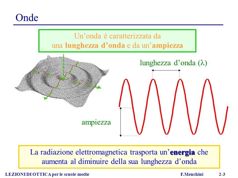 Onde elettromagnetiche LEZIONI DI OTTICA per le scuole medie F.Menchini 2-4 IR - VISIBILE - UV = 1mm – 10 -9 m calore, luce, reazioni chimiche RAGGI X – RAGGI GAMMA = 10 -8 – 10 -12 m radiografie MICROONDE = 10cm – 1mm radar, telefono, forni ONDE RADIO = 1km – 10cm trasmissioni radio-televisive