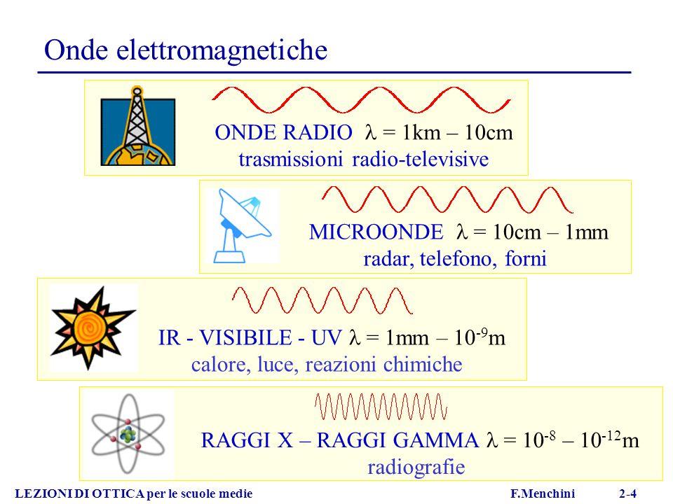 Onde elettromagnetiche LEZIONI DI OTTICA per le scuole medie F.Menchini 2-4 IR - VISIBILE - UV = 1mm – 10 -9 m calore, luce, reazioni chimiche RAGGI X