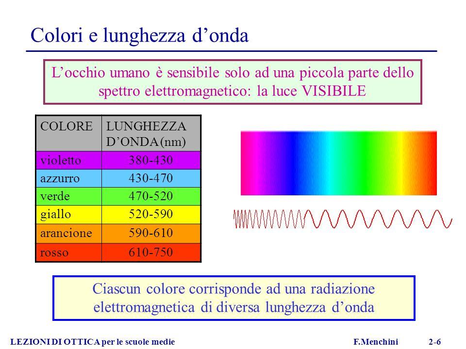 LEZIONI DI OTTICA per le scuole medie F.Menchini 2-14 Sintesi additiva rossoverde blu COLORI PRIMARI Nella sintesi additiva i colori si ottengono sovrapponendo su uno schermo fasci di luce colorata oppure affiancando piccole sorgenti di luce dei colori primari, sia come punti di colore su una superficie (stampa a colori, alcuni tipi di fotografia istantanea a colori), sia come sorgenti attive di luce (monitor a colori di TV e computer) lampade
