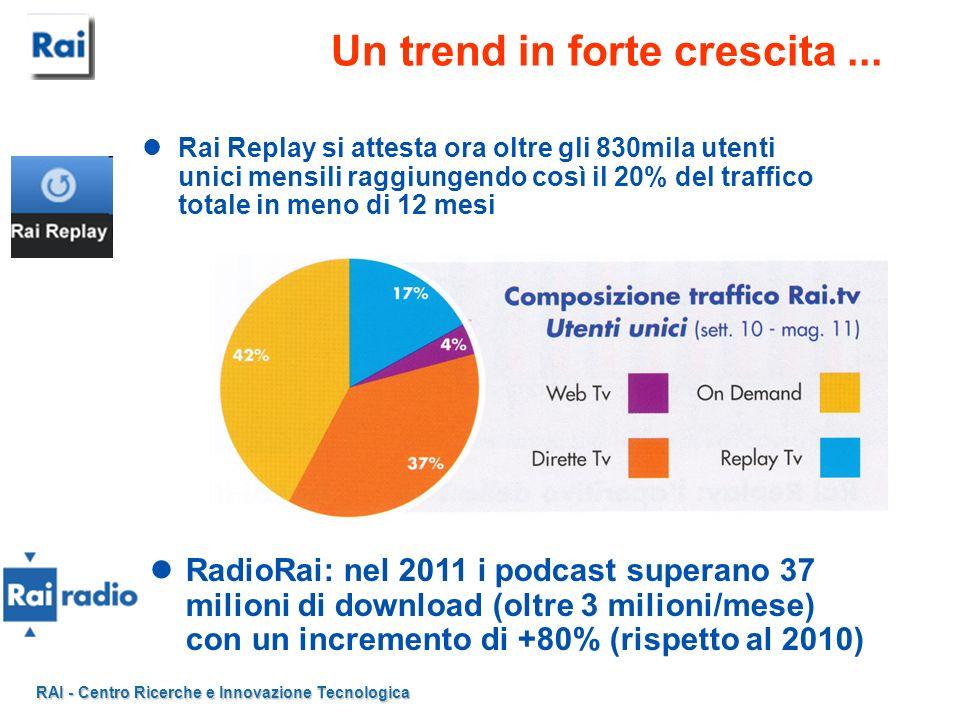 RAI - Centro Ricerche e Innovazione Tecnologica Un trend in forte crescita... Rai Replay si attesta ora oltre gli 830mila utenti unici mensili raggiun