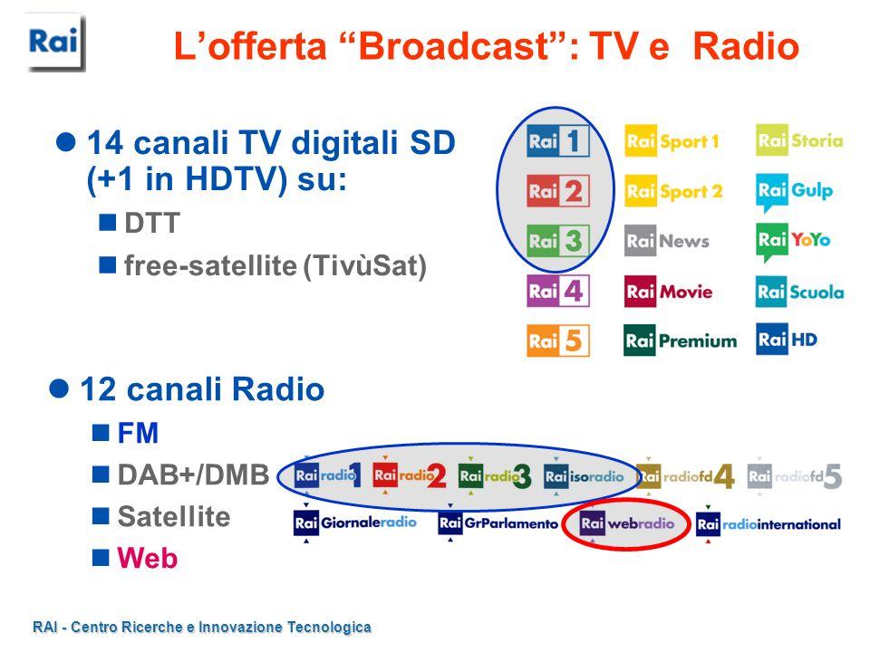 RAI - Centro Ricerche e Innovazione Tecnologica Lofferta Broadcast: TV e Radio 14 canali TV digitali SD (+1 in HDTV) su: DTT free-satellite (TivùSat)