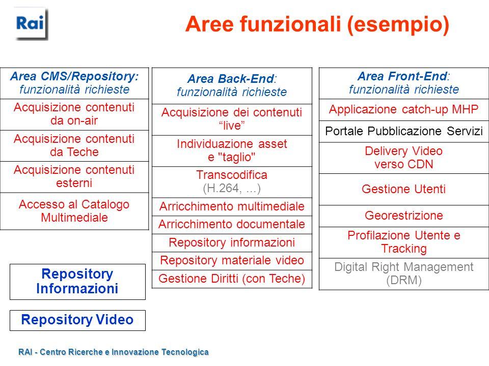 RAI - Centro Ricerche e Innovazione Tecnologica Aree funzionali (esempio) Area CMS/Repository: funzionalità richieste Acquisizione contenuti da on-air