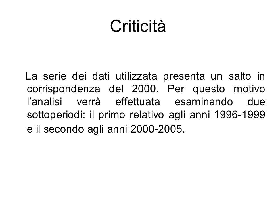 Criticità La serie dei dati utilizzata presenta un salto in corrispondenza del 2000. Per questo motivo lanalisi verrà effettuata esaminando due sottop