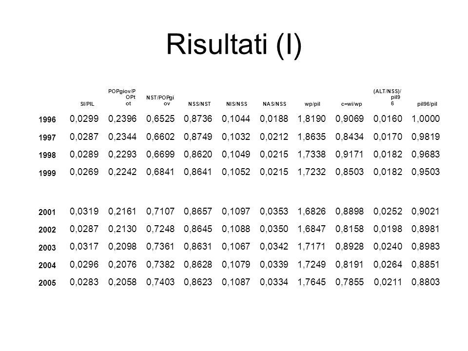 Risultati (I) SI/PIL POPgiov/P OPt ot NST/POPgi ov NSS/NST NIS/NSS NAS/NSS wp/pil c=wi/wp (ALT/NSS)/ pil9 6 pil96/pil 1996 0,02990,23960,65250,87360,1