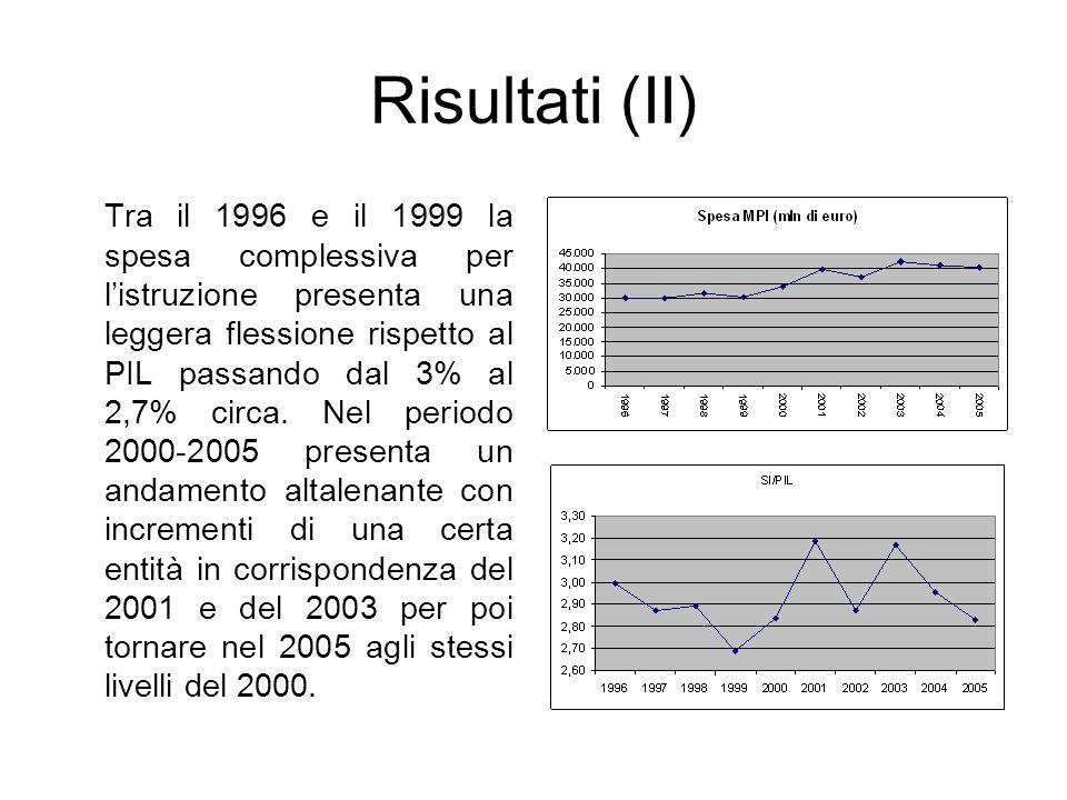 Risultati (II) Tra il 1996 e il 1999 la spesa complessiva per listruzione presenta una leggera flessione rispetto al PIL passando dal 3% al 2,7% circa