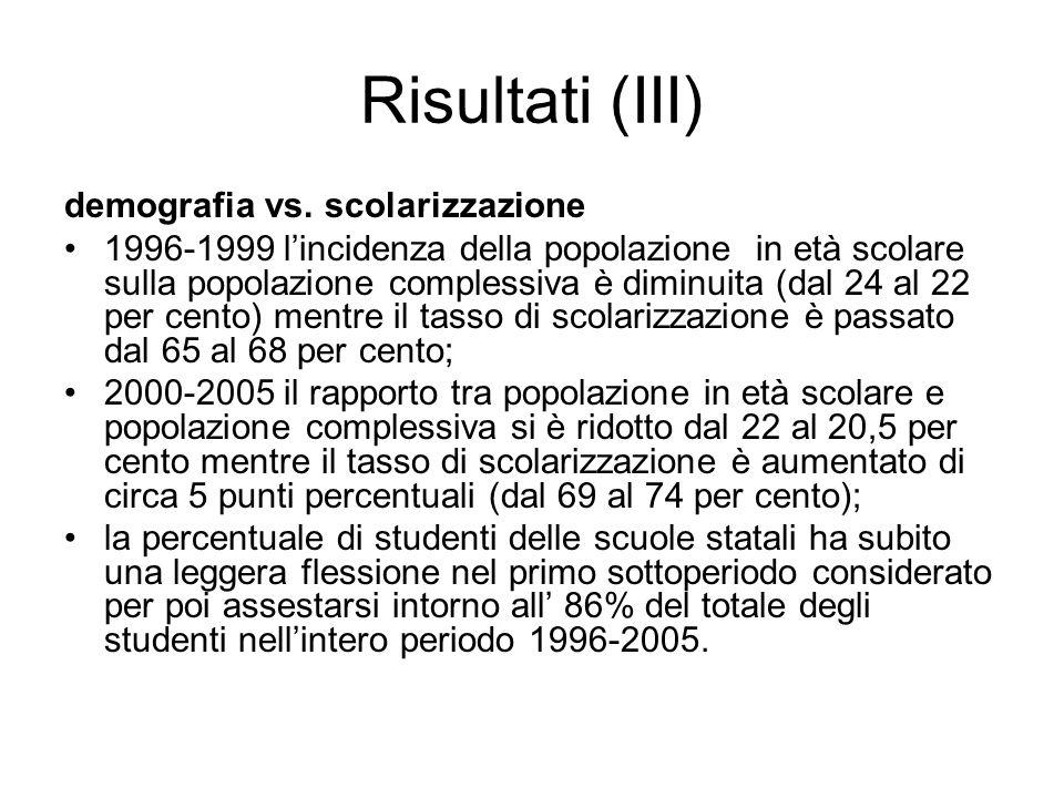 Risultati (III) demografia vs. scolarizzazione 1996-1999 lincidenza della popolazione in età scolare sulla popolazione complessiva è diminuita (dal 24