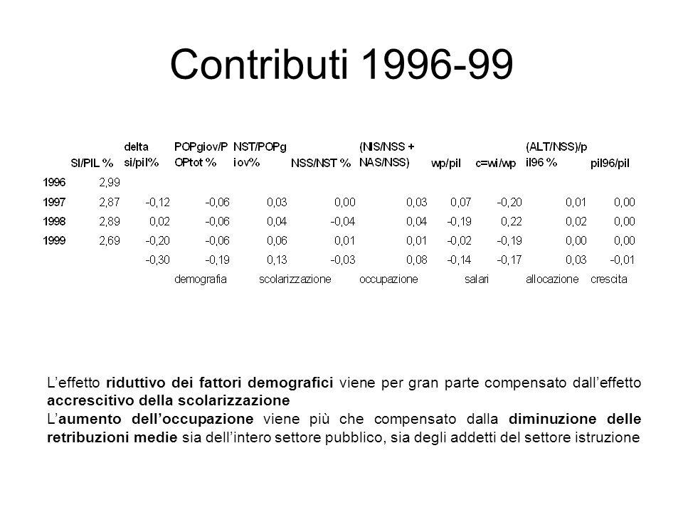Leffetto riduttivo dei fattori demografici viene per gran parte compensato dalleffetto accrescitivo della scolarizzazione Laumento delloccupazione vie