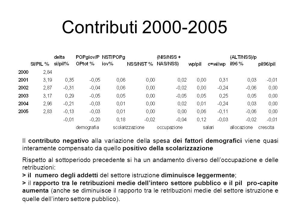 Contributi 2000-2005 Il contributo negativo alla variazione della spesa dei fattori demografici viene quasi interamente compensato da quello positivo