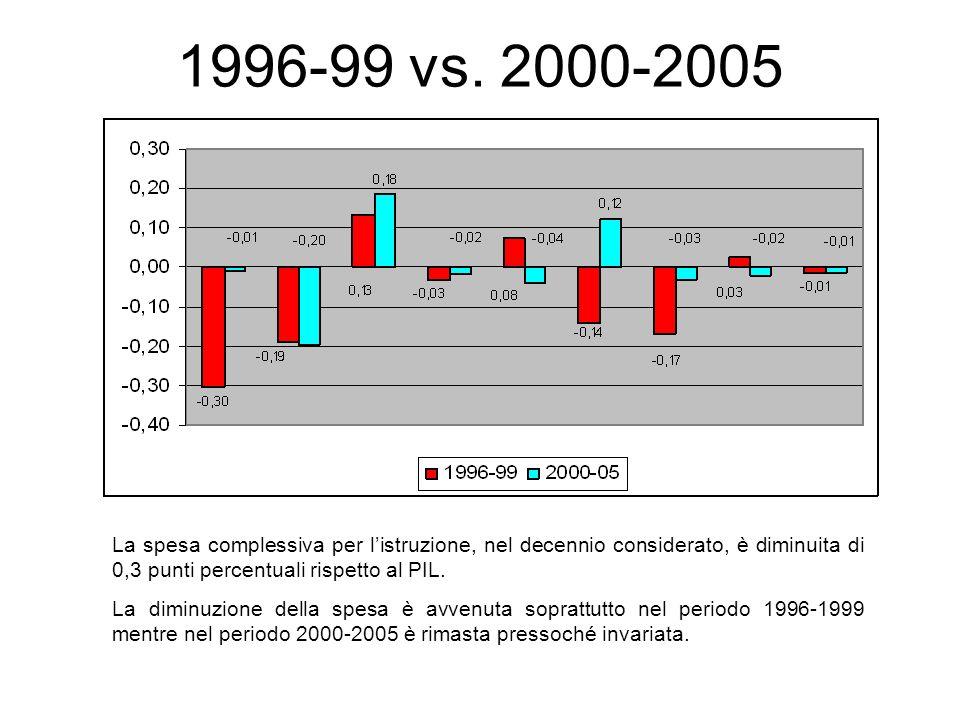1996-99 vs. 2000-2005 La spesa complessiva per listruzione, nel decennio considerato, è diminuita di 0,3 punti percentuali rispetto al PIL. La diminuz
