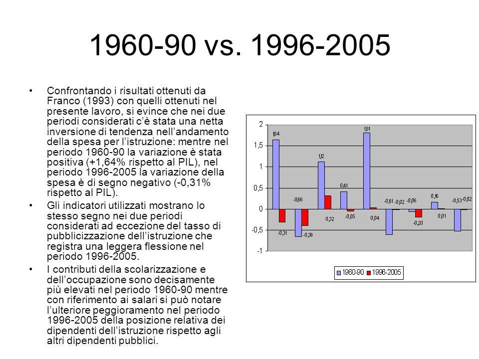 1960-90 vs. 1996-2005 Confrontando i risultati ottenuti da Franco (1993) con quelli ottenuti nel presente lavoro, si evince che nei due periodi consid
