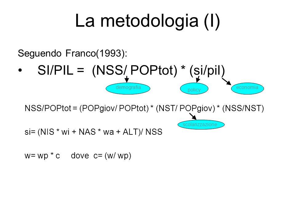La metodologia (I) Seguendo Franco(1993): SI/PIL = (NSS/ POPtot) * (si/pil) NSS/POPtot = (POPgiov/ POPtot) * (NST/ POPgiov) * (NSS/NST) si= (NIS * wi