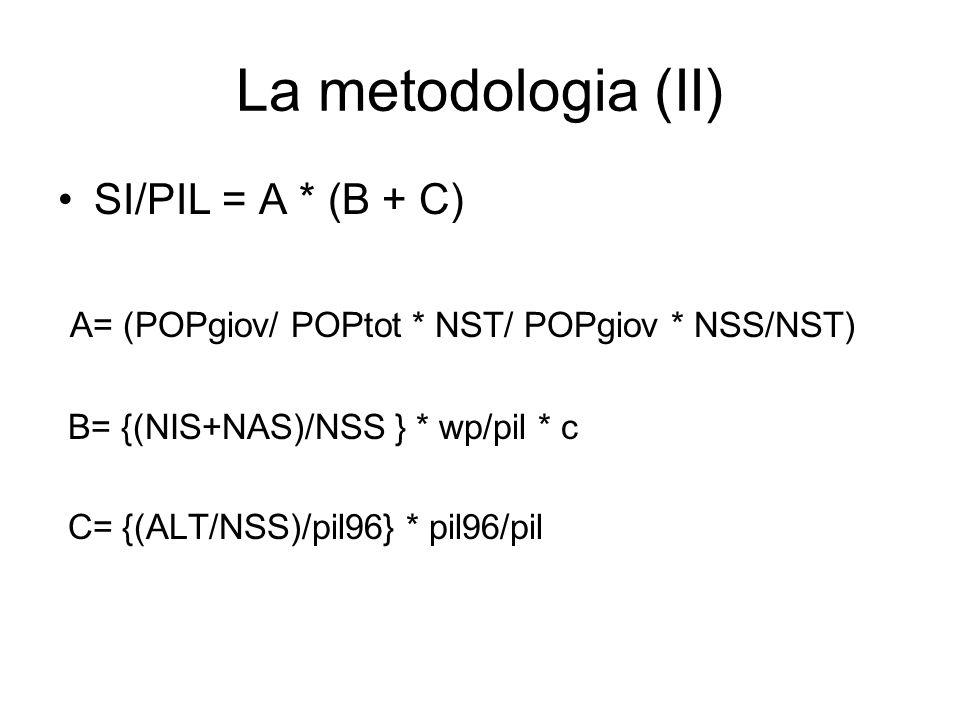 La metodologia (II) SI/PIL = A * (B + C) A= (POPgiov/ POPtot * NST/ POPgiov * NSS/NST) B= {(NIS+NAS)/NSS } * wp/pil * c C= {(ALT/NSS)/pil96} * pil96/p