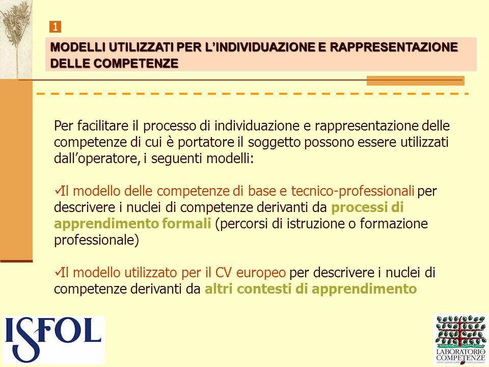1 MODELLI UTILIZZATI PER LINDIVIDUAZIONE E RAPPRESENTAZIONE DELLE COMPETENZE Per facilitare il processo di individuazione e rappresentazione delle com