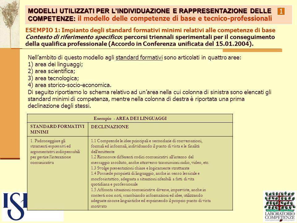 1 ESEMPIO 1: Impianto degli standard formativi minimi relativi alle competenze di base Contesto di riferimento specifico: percorsi triennali speriment