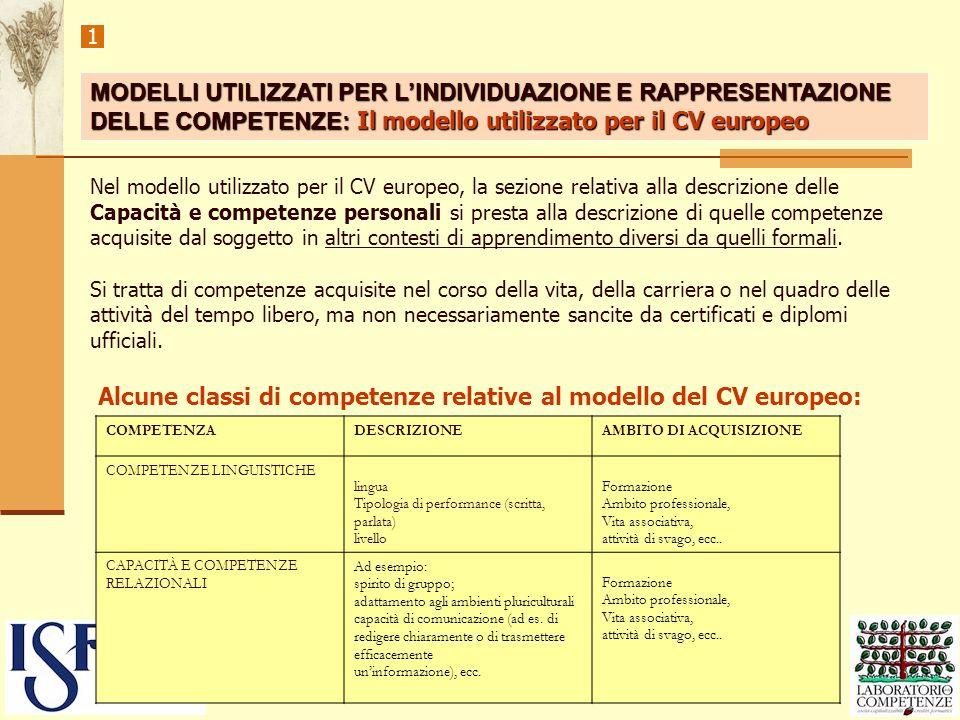 1 Alcune classi di competenze relative al modello del CV europeo: Nel modello utilizzato per il CV europeo, la sezione relativa alla descrizione delle