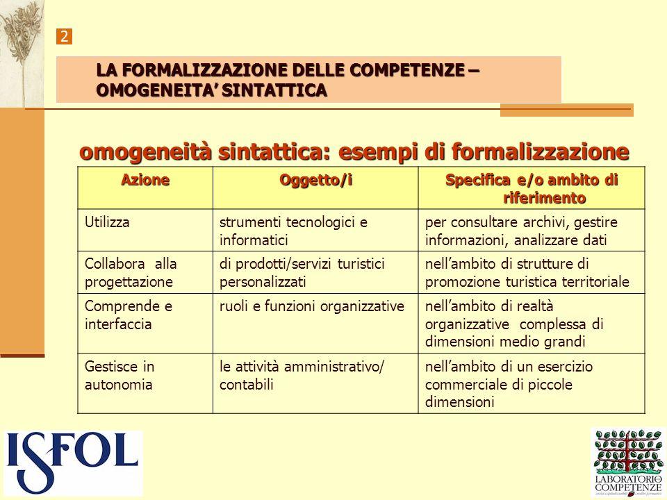 omogeneità sintattica: esempi di formalizzazione 2 AzioneOggetto/i Specifica e/o ambito di riferimento Utilizzastrumenti tecnologici e informatici per