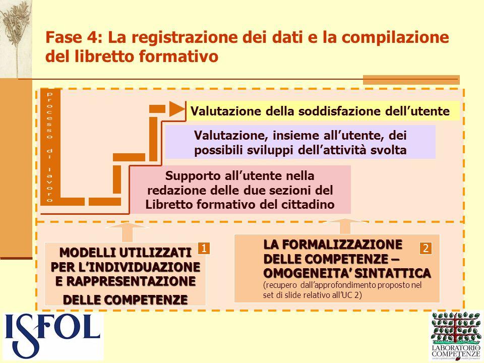 Fase 4: La registrazione dei dati e la compilazione del libretto formativo Valutazione della soddisfazione dellutente LA FORMALIZZAZIONE DELLE COMPETE