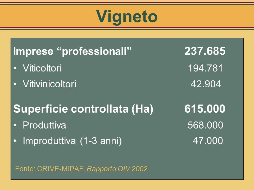Numero di imprese Ettari investiti Dimensione media aziendale Localizzazione geografica Posizione altimetrica Forme di allevamento Varietà coltivate E