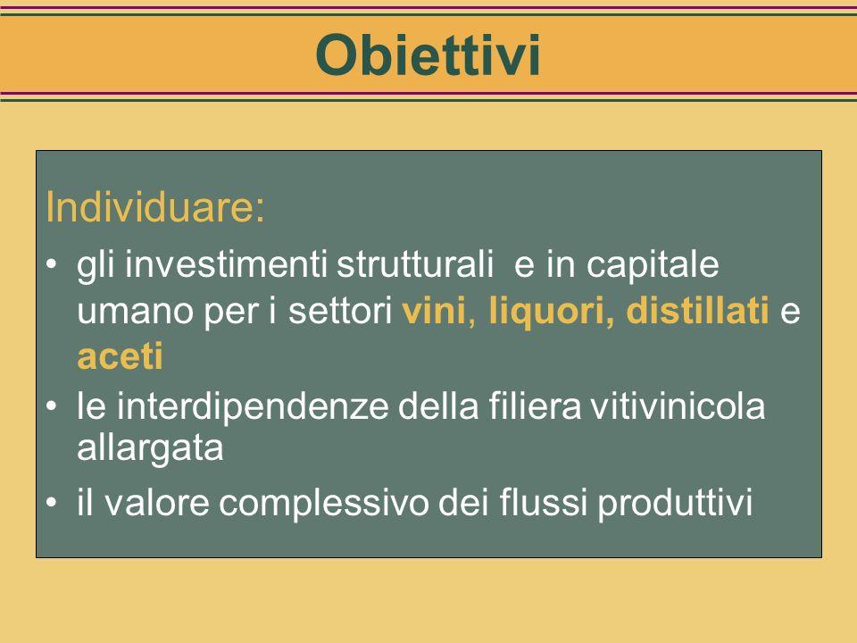 Individuare: gli investimenti strutturali e in capitale umano per i settori vini, liquori, distillati e aceti le interdipendenze della filiera vitivinicola allargata il valore complessivo dei flussi produttivi Obiettivi