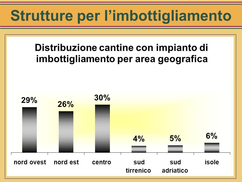 Cantine per area geografica 6% 4% 5% 33% 23% 29% Nord ovestNord estCentroSud tirrenicoSud adriatico Isole Cantine
