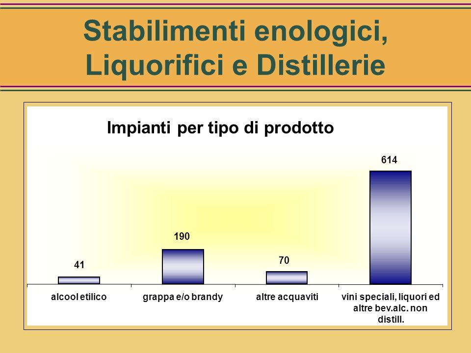 Unità Fonte: Elaborazione CRIVE sez. Economia su dati UTF Tipo di produzione produttive Vini speciali (1), liquori ed altre bevande alcoliche non dist