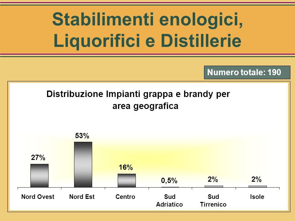 Distribuzione impianti sul territorio 7% 10% 26% 21% 29% Nord OvestNord EstCentroSud Adriatico Sud Tirrenico Isole Numero totale:766 Stabilimenti enol