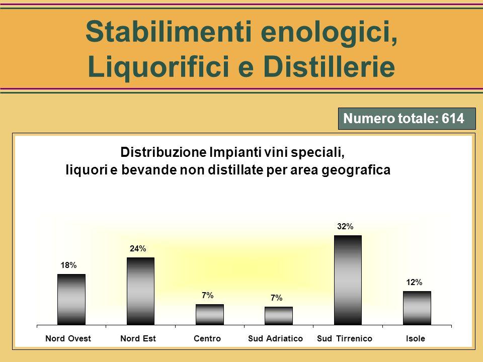 Numero totale: 190 Distribuzione Impianti grappa e brandy per area geografica 27% 53% 16% 0,5% 2% Nord OvestNord EstCentroSud Adriatico Sud Tirrenico
