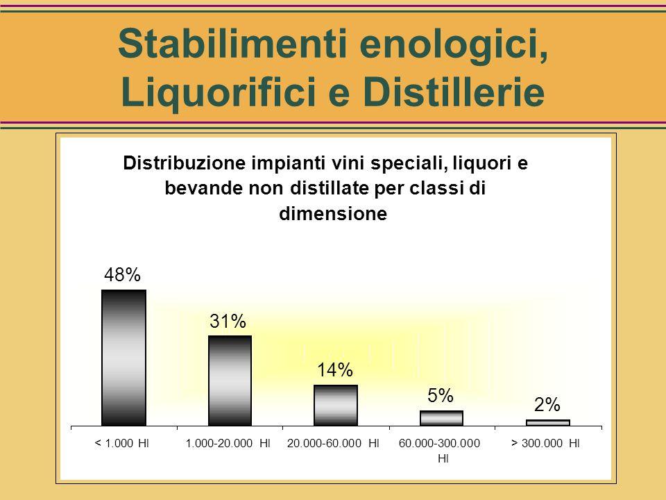 Numero totale: 614 Distribuzione Impianti vini speciali, liquori e bevande non distillate per area geografica 18% 24% 7% 32% 12% Nord OvestNord EstCen