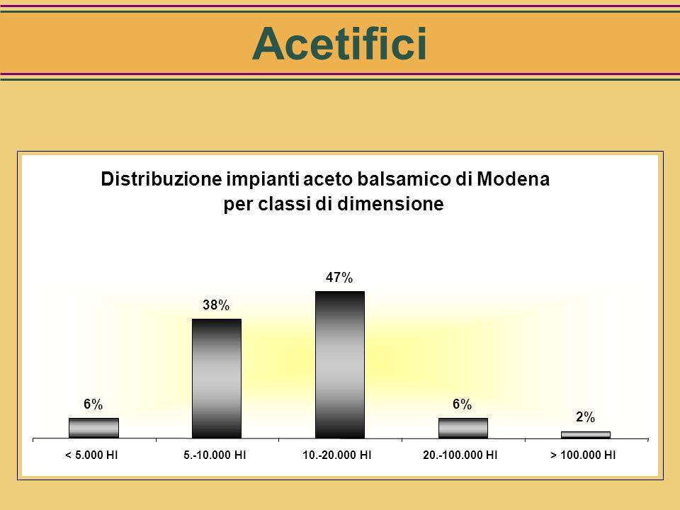 Distribuzione impianti aceto di vino per classi di dimensione 86% 14% < 50.000 Hl> 50.000 Hl Acetifici