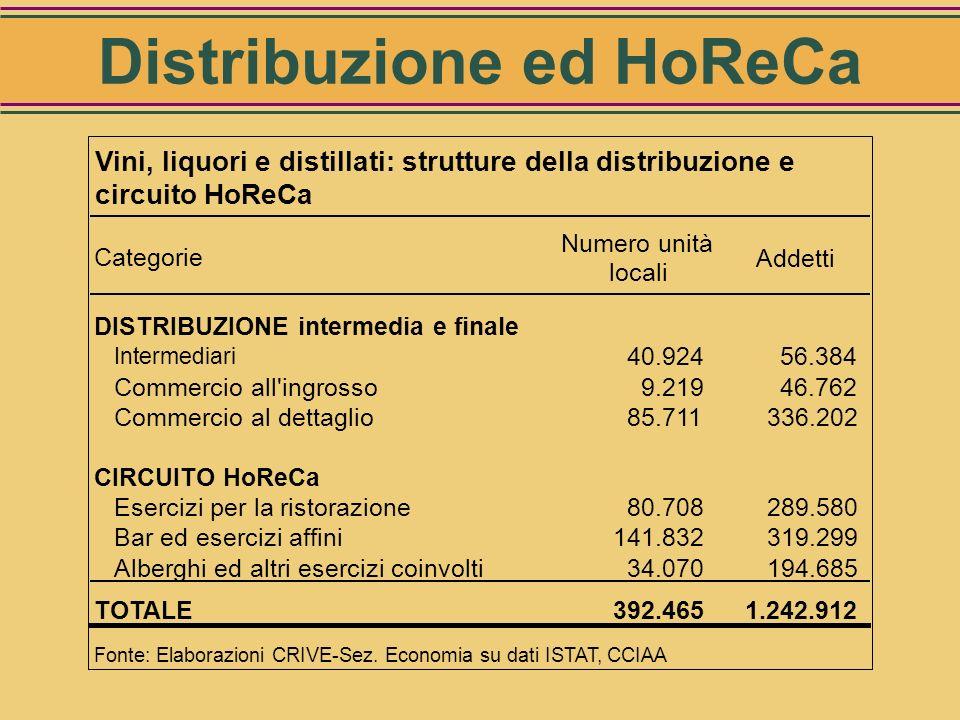 Le strutture della distribuzione ed il canale HoReCa Vini, Liquori, Distillati e Aceti