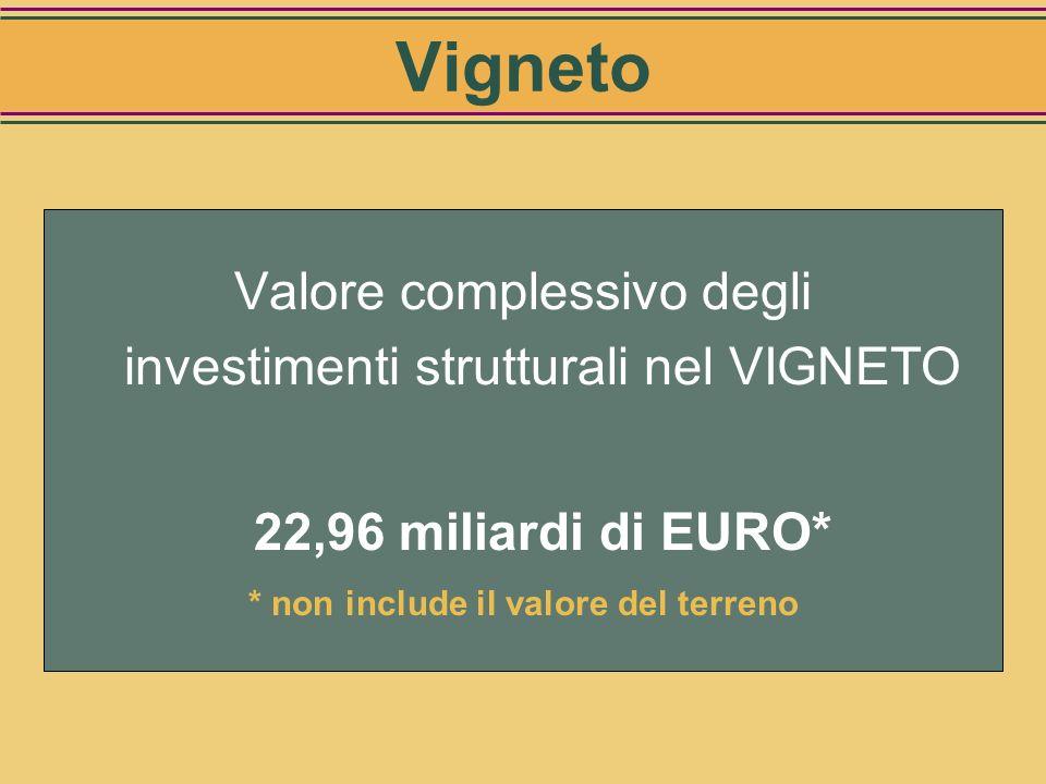 Criteri per la determinazione del valore degli investimenti: Individuazione di vigneti tipo per: –Localizzazione geografica –Posizione altimetrica –Fo