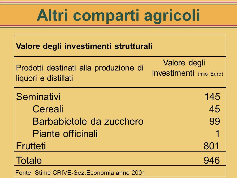 Valore complessivo degli investimenti strutturali nel VIGNETO 22,96 miliardi di EURO* * non include il valore del terreno Vigneto