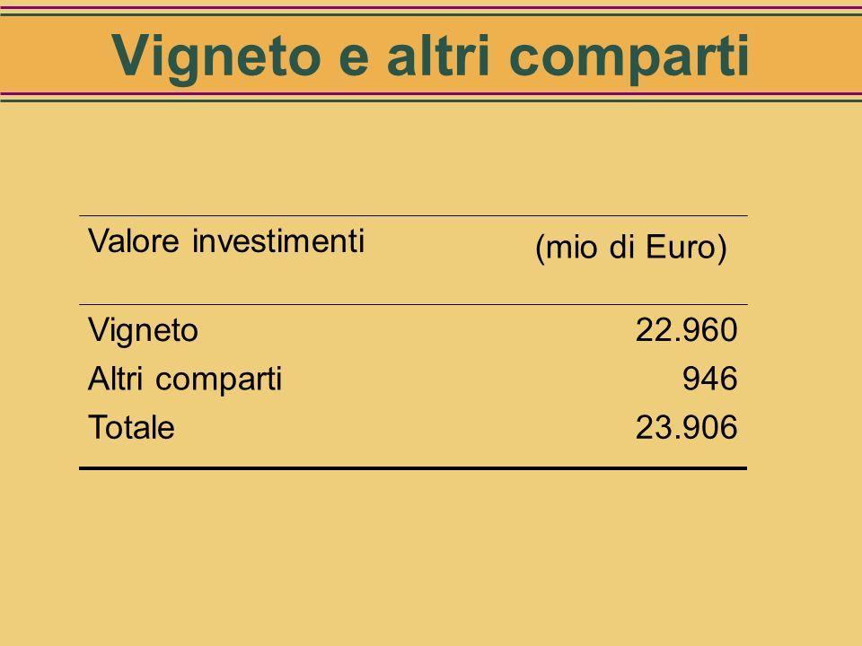 Prodotti destinati alla produzione di liquori e distillati Valore degli investimenti (mio Euro) Seminativi 145 Cereali45 Barbabietole da zucchero99 Pi