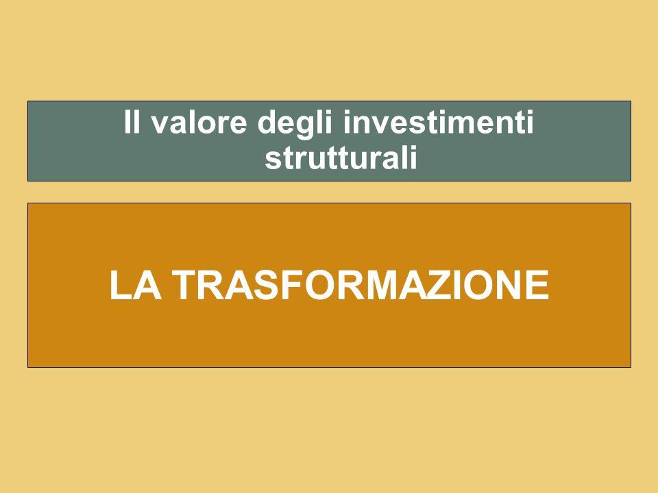 23.906Totale 946Altri comparti 22.960Vigneto (mio di Euro) Valore investimenti Vigneto e altri comparti