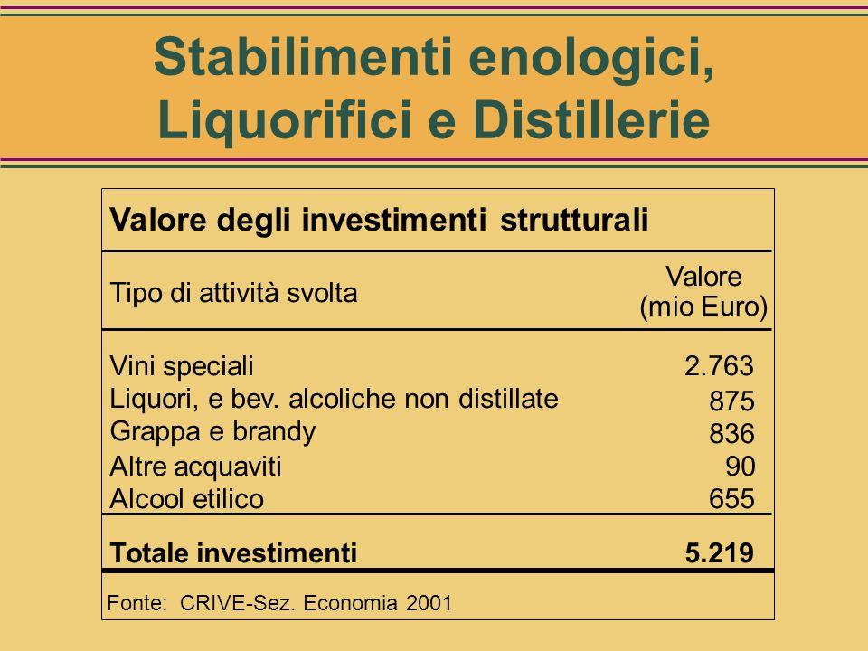 Valore complessivo degli investimenti strutturali per: Stabilimenti enologici, Liquorifici e Distillerie 5,2 miliardi di Euro Stabilimenti enologici,