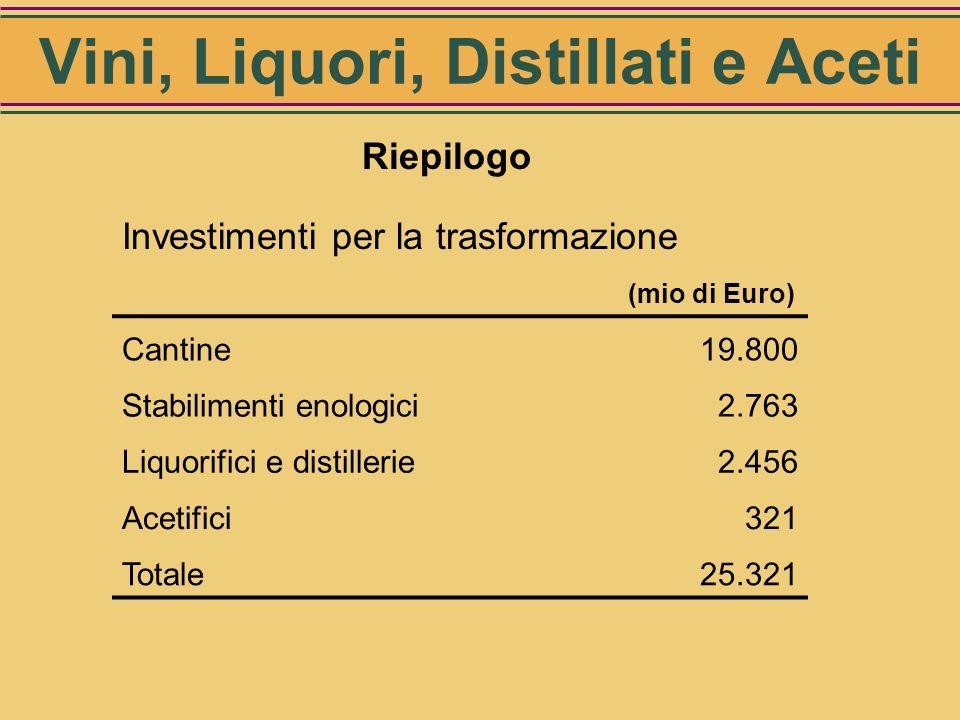 Valore complessivo degli investimenti strutturali per gli ACETIFICI 321 mio di Euro Acetifici