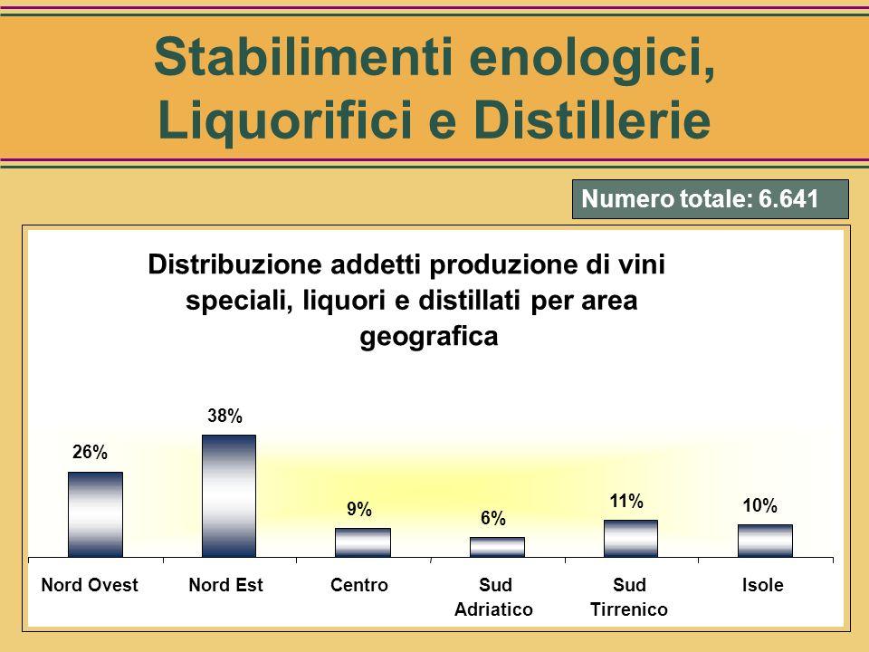 CategorieNumero Vini speciali, liquori, e bevande alcoliche non distillate 5.183 Grappa e brandy 1.637 Altre acquaviti 604 Alcool etilico 634 Totale6.